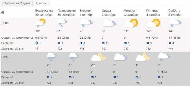 Дожди со снегом и заморозки идут в Красноярск