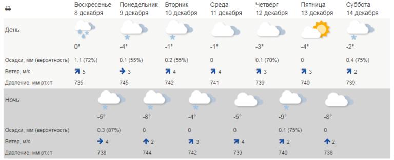 Красноярцам пообещали теплую неделю