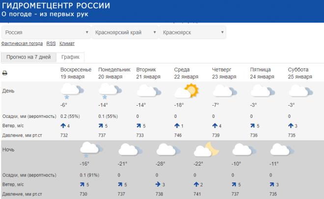 Красноярцам рассказали о погоде на рабочей неделе