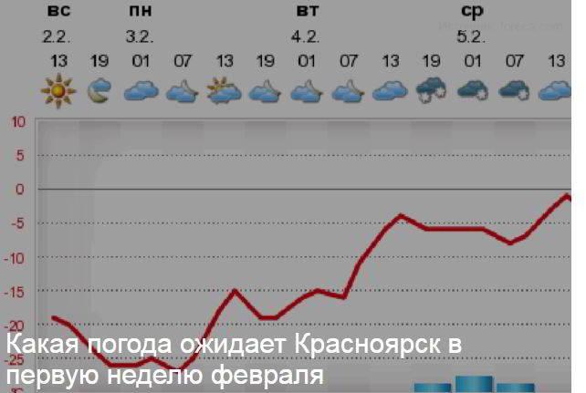 В Красноярск опять идет тепло