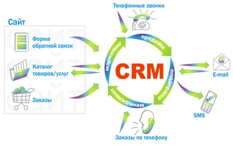 Принцип работы CRM-системы