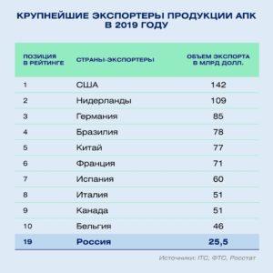 Рейтинг импортёров и экспортёров России